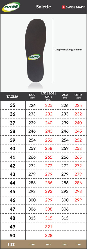 Tabella taglie e misure Solette Sottoplantare Scarpe Noene INVISIBLE-SP01/SOS1 1 MM